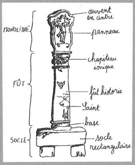 Anatomie d'un retable