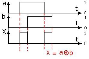Logique combinatoire 4 les fonctions logiques complexes for Fonction combinatoire