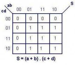 Logique combinatoire 5 les tableaux de karnaugh for Tableau logique combinatoire