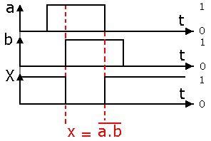 Logique combinatoire 3 les fonctions universelles for Porte logique oui
