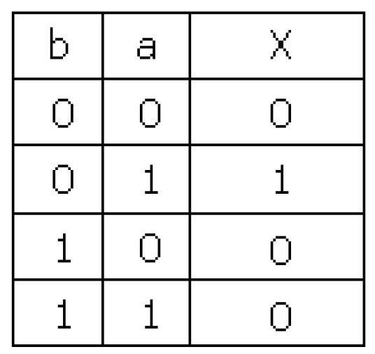 Logique combinatoire 4 les fonctions logiques complexes - Table de verite multiplexeur 2 vers 1 ...