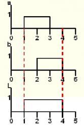 Logique combinatoire 2 les fonctions logiques de base for Logique de base