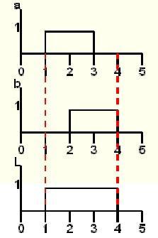 Logique combinatoire 2 les fonctions logiques de base for Base logique