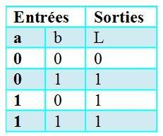 Logique combinatoire 2 les fonctions logiques de base for Les fonctions logiques de base