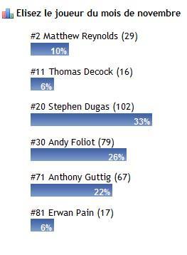 Résultats votes novembre