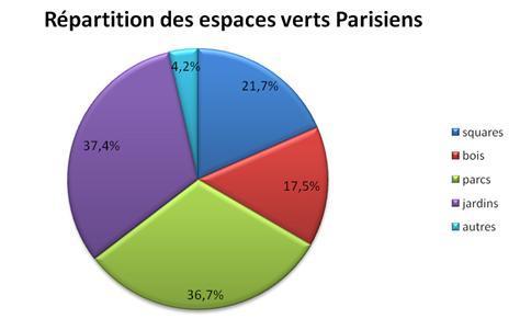 Graphique de la répartition des espaces verts parisiens