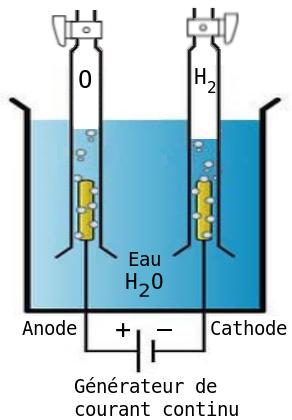 Electrolyse on L3 Engineering