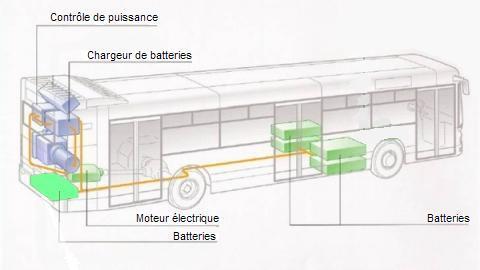 Вот тебе схема Irisbus (правда