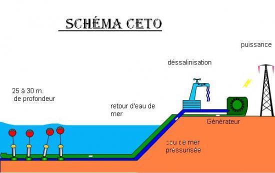Schéma explicatif du CETO