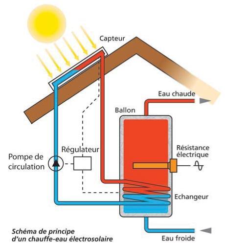 Installer Des Panneaux Solaires : b principe des panneaux ~ Nature-et-papiers.com Idées de Décoration