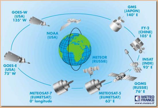 Localisation des satellites géostationnaires et à défilement actuellement disponibles