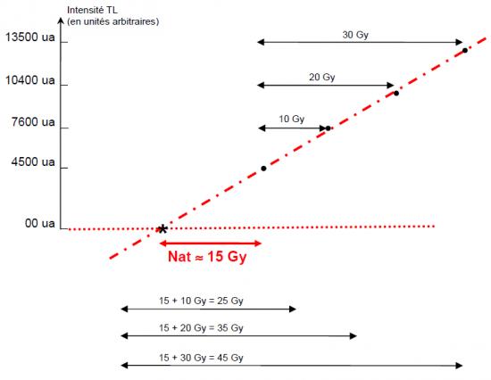 Principe de l'extrapolation