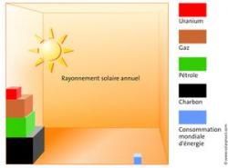 B repartition du rayonnement - Systeme solaire nice ...