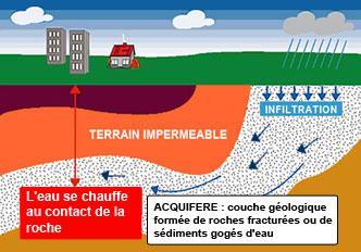 B Energies Renouvelables Agriculture Biologique Et
