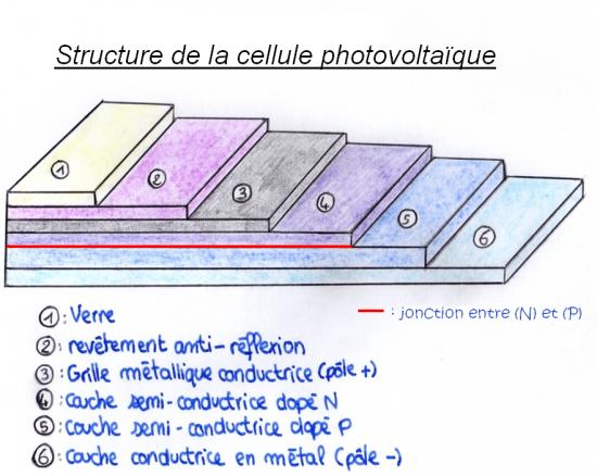 Fabuleux Principe de fonctionnement de la cellule photovoltaïque QT48