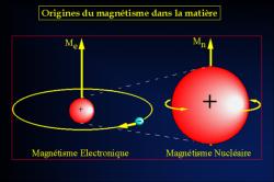 Origines du magnétisme dans la matière