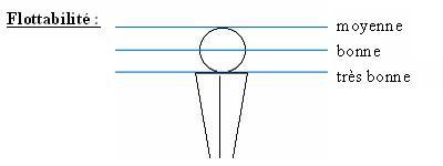 schéma flottabilité