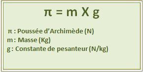 tableau archimède 2