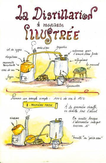 La Distillation à Repasse illustrée 1 (textes : Matthieu Frécon, dessins : Cécilia Chauvet)