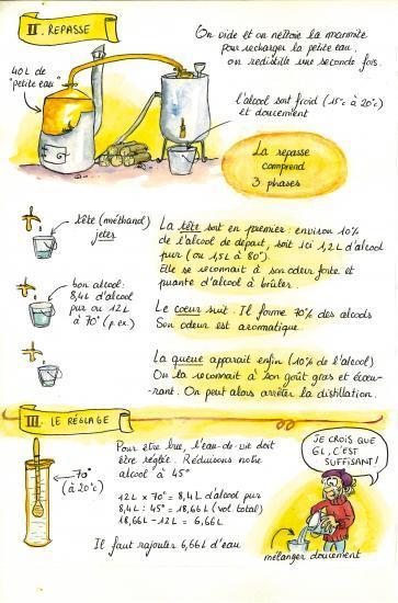 La Distillation à Repasse illustrée 2 (textes : Matthieu Frécon, dessins : Cécilia Chauvet)