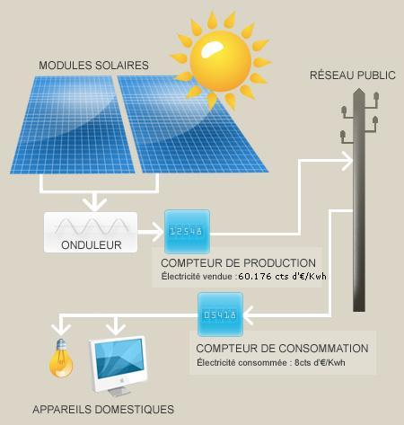 2 les panneaux photovolta ques for Fonctionnement des panneaux photovoltaiques