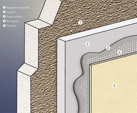 prix metre isolation exterieure devis isolation thermique ext rieur ite. Black Bedroom Furniture Sets. Home Design Ideas