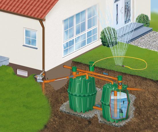 R servoirs et cuves de r cup ration d 39 eau de pluie pour le - Recuperer l eau de pluie pour le jardin ...