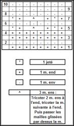 Diagramme Brassière N°1 Modèle Gratuit