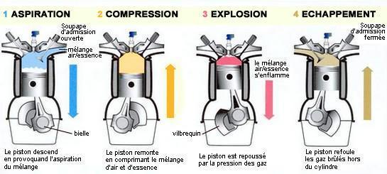 Cycle du moteur à 4 temps