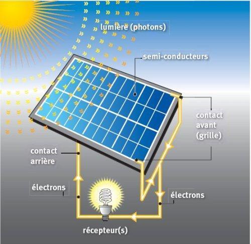 Un nouveau syst me de r frig ration nergie solaire test en tunisie et au - Reflecteur solaire maison ...