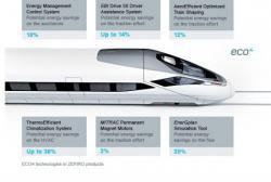 Photo 1: schéma des principales causes des économies d'énergie réalisables grâce aux technologies ECO4