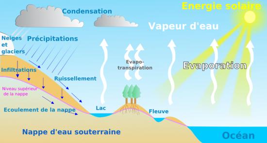 G ologie pour l 39 agronomie - Distance entre la terre et la couche d ozone ...