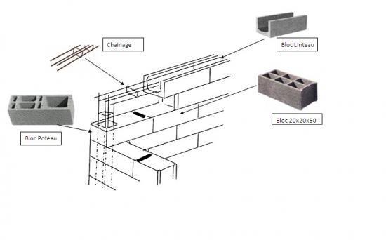 Comment utiliser nos blocs